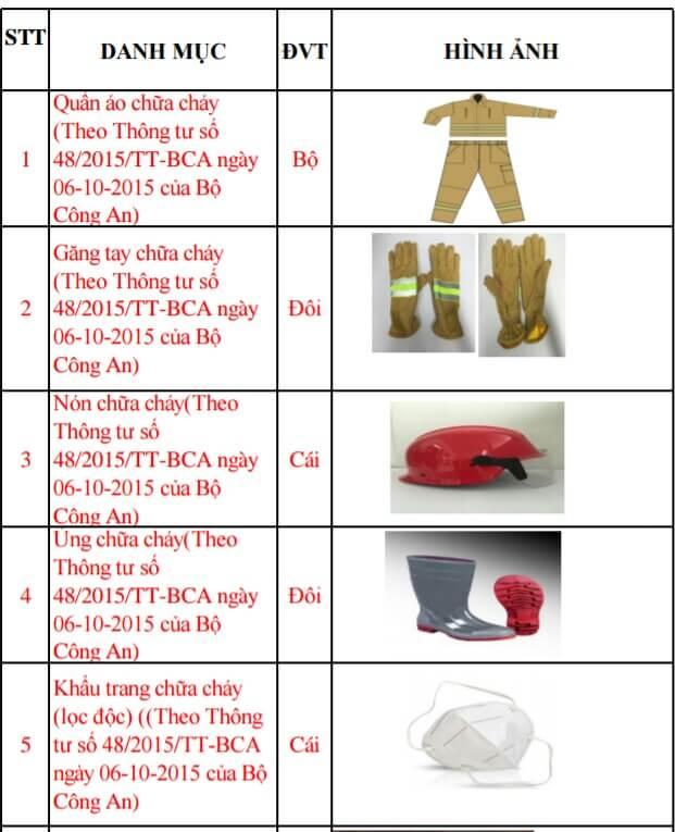 quần áo chống cháy theo thông tư 48 của BCA